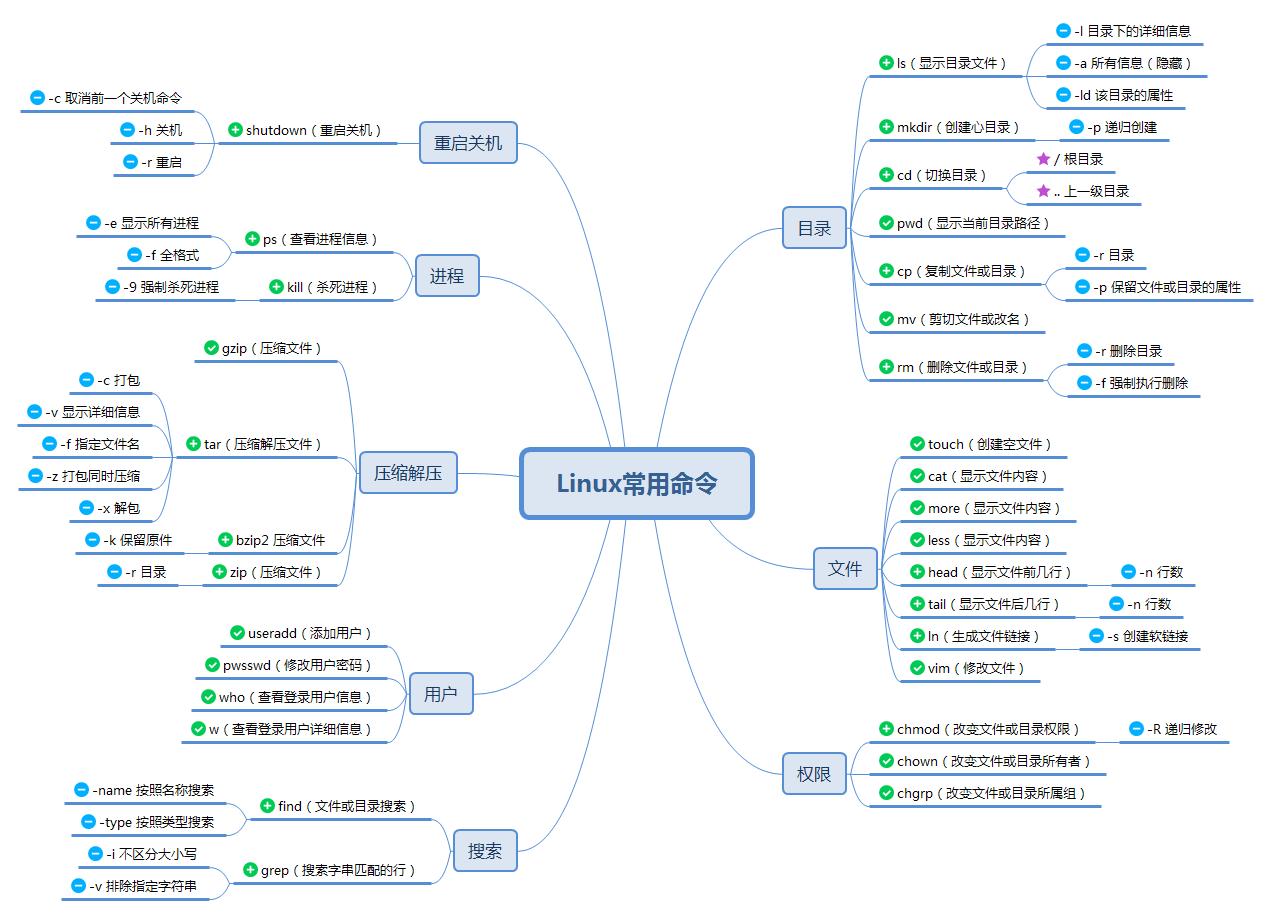 Linux常用命令大全(非常全!!!)